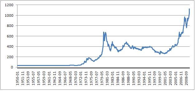 Historischer Gold-Chart von 1950 bis 2009